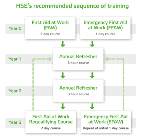 HSE Training Schedule